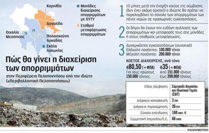 «Βουνό» τα εμπόδια για τα σκουπίδια στην Πελοπόννησο